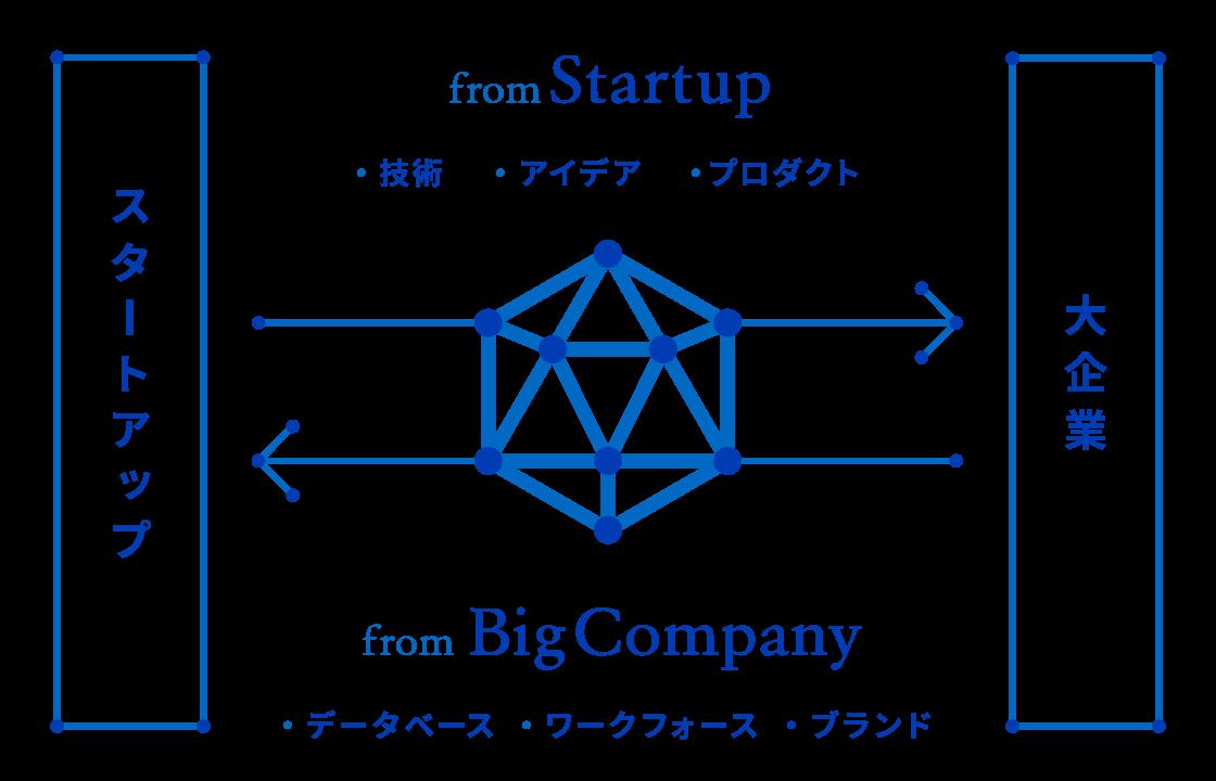 大企業の持つ事業アセット(データベース/ワークフォース/ブランド)と、スタートアップの持つ強み(技術/アイデア/プロダクト)を掛け合わせ